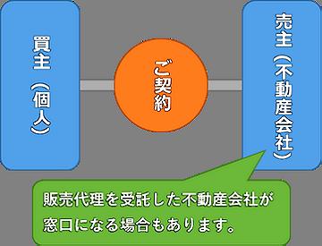 住宅購入の流れ_イメージ図01